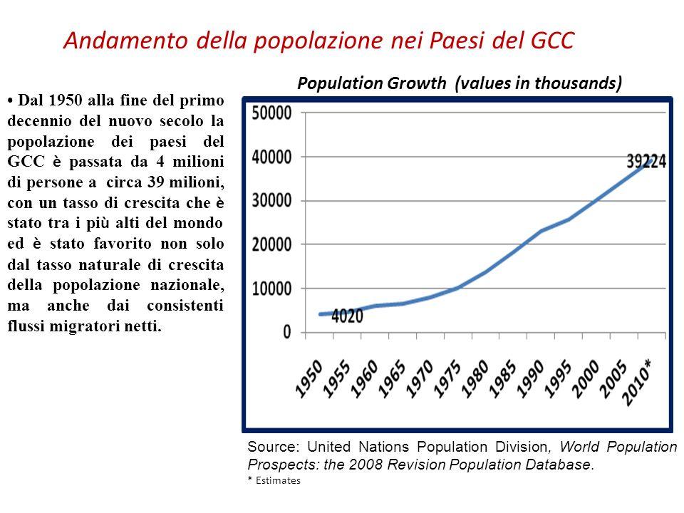 Andamento della popolazione nei Paesi del GCC Dal 1950 alla fine del primo decennio del nuovo secolo la popolazione dei paesi del GCC è passata da 4 m