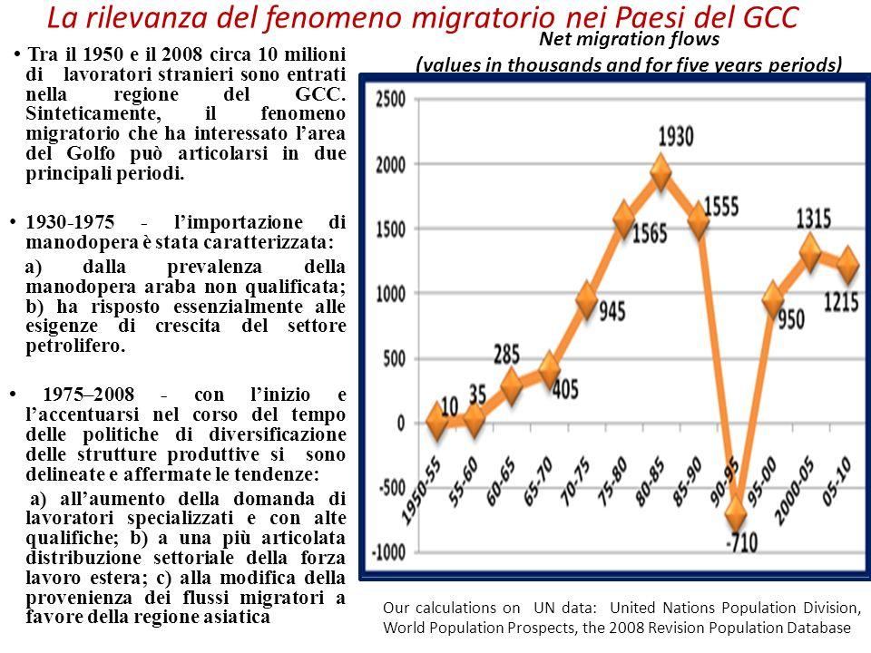 La rilevanza del fenomeno migratorio nei Paesi del GCC Tra il 1950 e il 2008 circa 10 milioni di lavoratori stranieri sono entrati nella regione del G