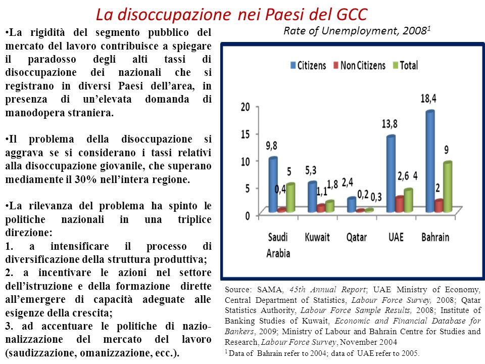 La disoccupazione nei Paesi del GCC La rigidità del segmento pubblico del mercato del lavoro contribuisce a spiegare il paradosso degli alti tassi di