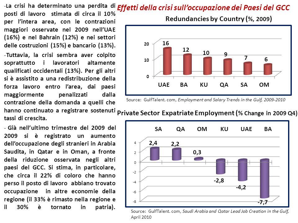 Effetti della crisi sulloccupazione dei Paesi del GCC -L a crisi ha determinato una perdita di posti di lavoro stimata di circa il 10% per lintera are