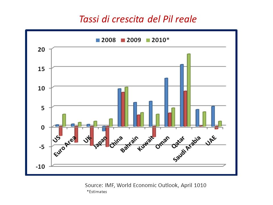 Limpatto del fenomeno migratorio sul mercato del lavoro: la segmentazione tra pubblico e privato Distribution of Labor Force by Nationality: Private Sector (%, 2008 1 ) Distribution of Labor Force by Nationality: Public Sector (%, 2008 1 ) Source: Labour Market Regulatory Authority (LMRA), Bahrain Labour Market, 2009; Institute of Banking Studies of Kuwait (Kibs), Economic and Financial Data base for 2009; Statistics Authority of Qatar, Labour Force Sample Survey, Results, December 2008; Saudi Arabian Monetary Agency, 45th Annual Report; Ministry of Economy of UAE, UAE in Numbers 2007, UAE Central Department of Statistics, Labour Force Survey, 2008 1 Data of Oman refer to 2007.