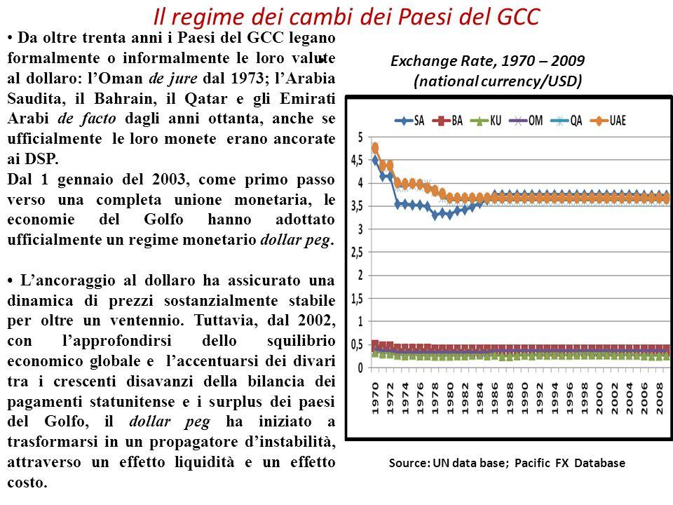 Da oltre trenta anni i Paesi del GCC legano formalmente o informalmente le loro valute al dollaro: lOman de jure dal 1973; lArabia Saudita, il Bahrain