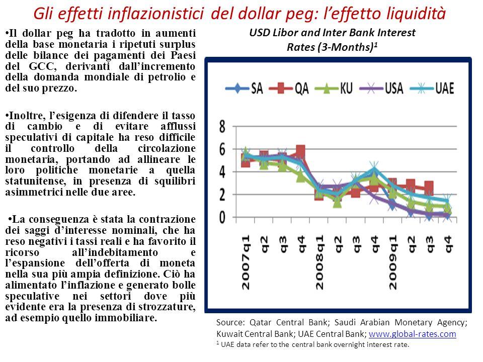 Gli effetti inflazionistici del dollar peg: leffetto liquidità Il dollar peg ha tradotto in aumenti della base monetaria i ripetuti surplus delle bila