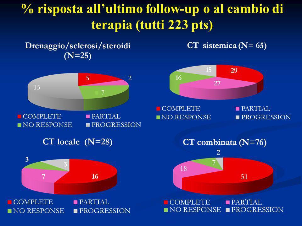 % risposta allultimo follow-up o al cambio di terapia (tutti 223 pts)