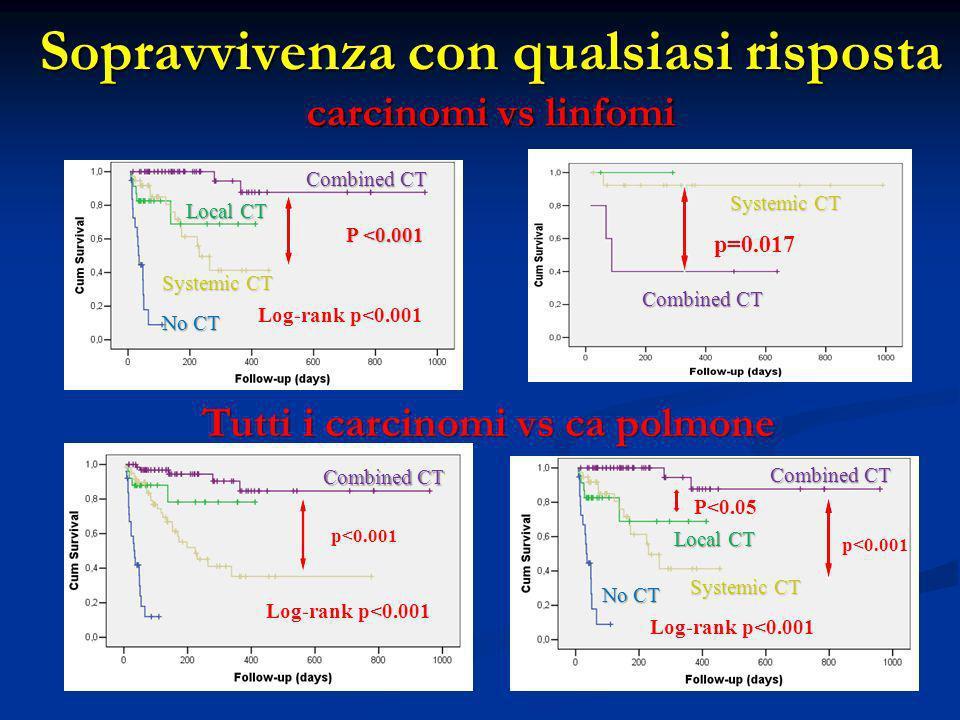 Sopravvivenza con qualsiasi risposta carcinomi vs linfomi Log-rank p<0.001 p<0.001 Combined CT Local CT Systemic CT No CT P <0.001 Combined CT Tutti i