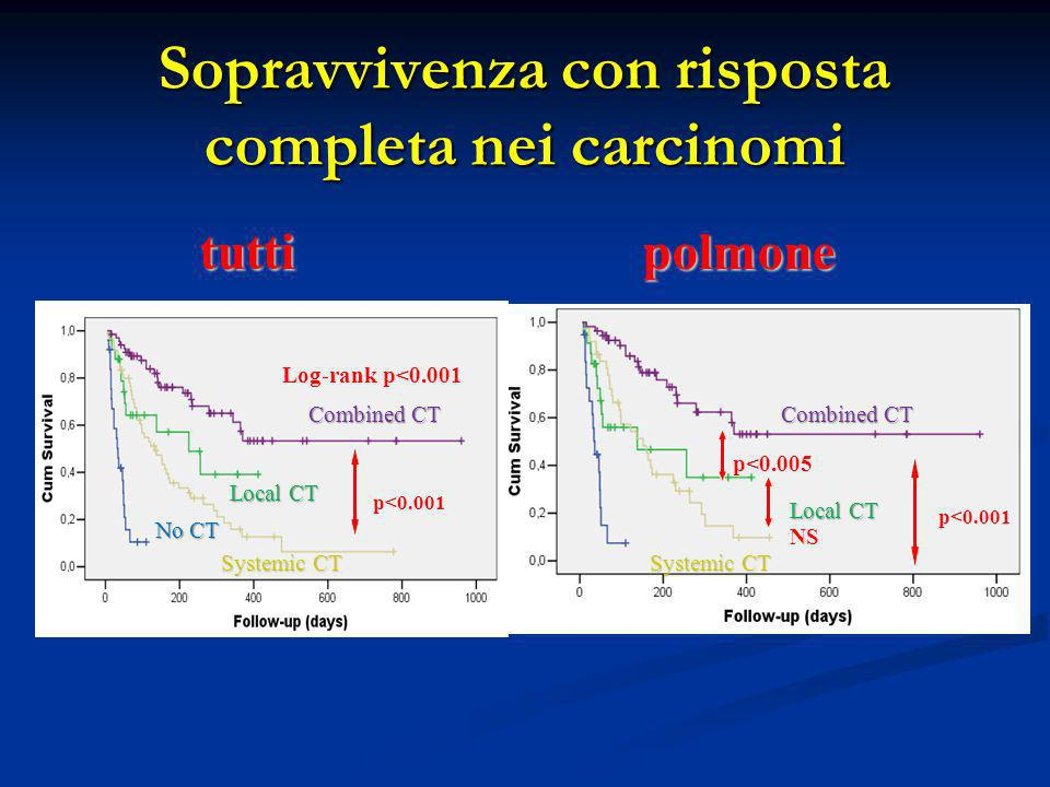 Risposta completa Qualsiasi risposta Tempo allultimo follow-up o al cambio di terapia (128 ca polmonari) Combined CT Local CT No CT P <0.001 Systemic CT P <0.001 p 0.006 NS