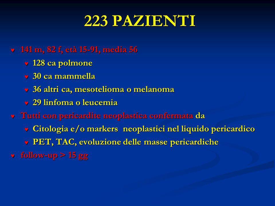 223 PAZIENTI 141 m, 82 f, età 15-91, media 56 141 m, 82 f, età 15-91, media 56 128 ca polmone 128 ca polmone 30 ca mammella 30 ca mammella 36 altri ca