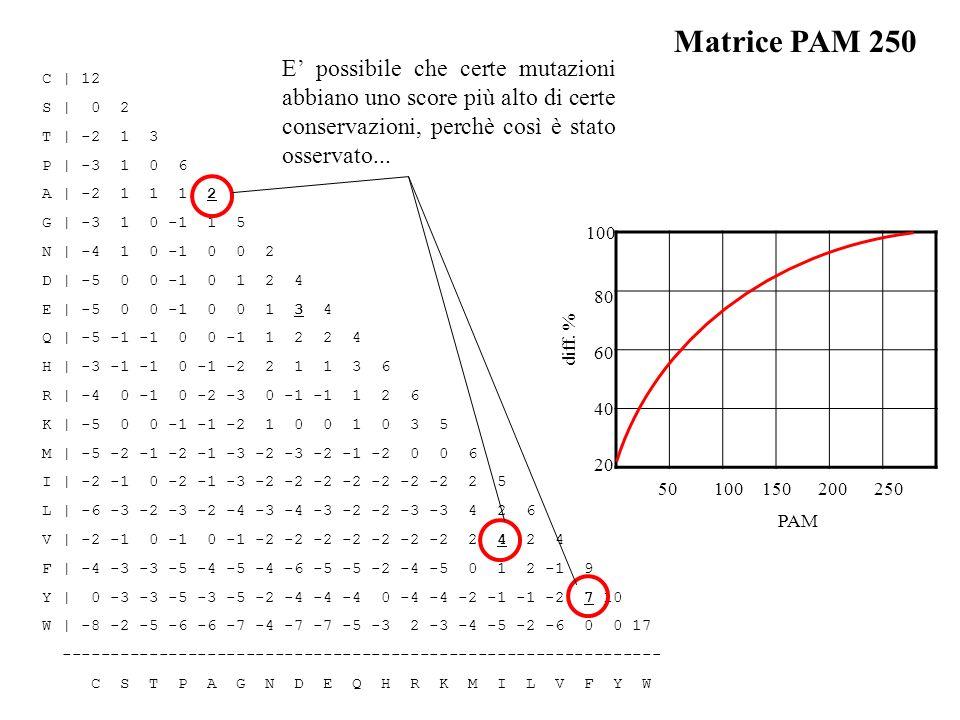 C | 12 S | 0 2 T | -2 1 3 P | -3 1 0 6 A | -2 1 1 1 2 G | -3 1 0 -1 1 5 N | -4 1 0 -1 0 0 2 D | -5 0 0 -1 0 1 2 4 E | -5 0 0 -1 0 0 1 3 4 Q | -5 -1 -1
