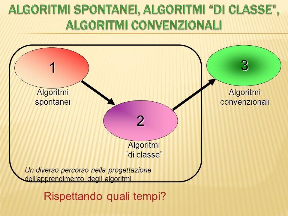 Un diverso percorso nella progettazione dellapprendimento degli algoritmi Rispettando quali tempi? 1 2 3 Algoritmi spontanei Algoritmi di classe Algor