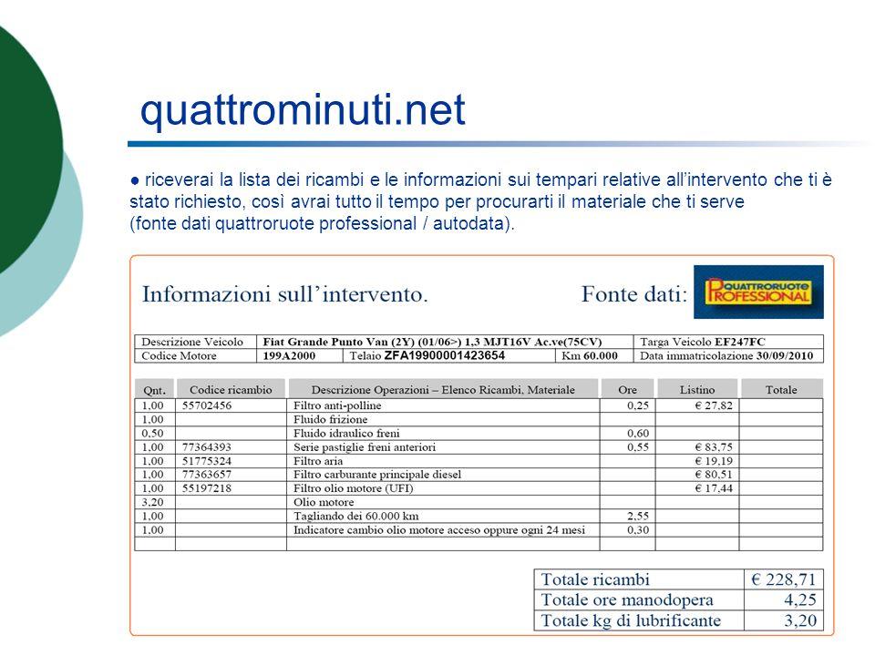 quattrominuti.net riceverai la lista dei ricambi e le informazioni sui tempari relative allintervento che ti è stato richiesto, così avrai tutto il tempo per procurarti il materiale che ti serve (fonte dati quattroruote professional / autodata).