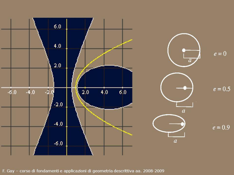 Significato fisico delle proprietà metriche