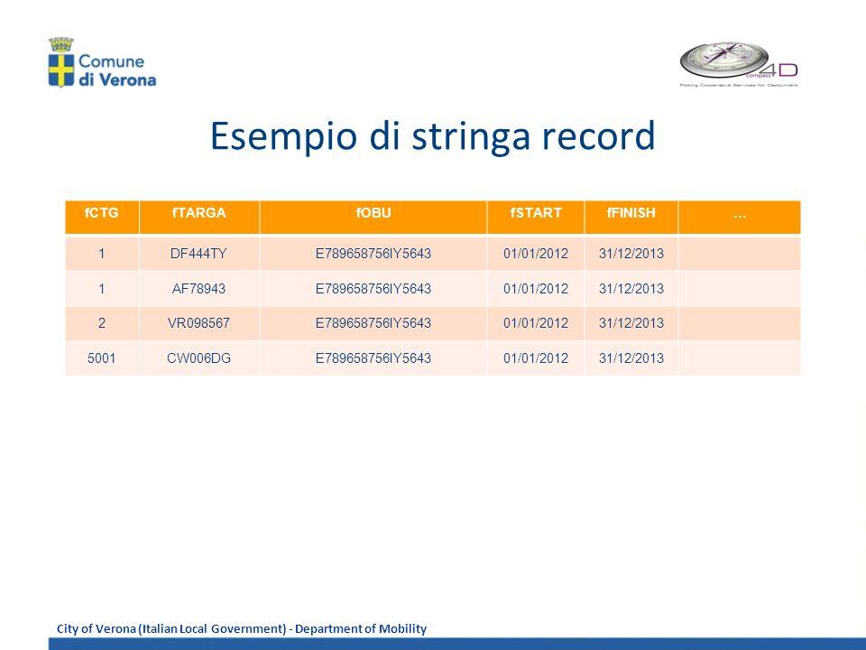City of Verona (Italian Local Government) - Department of Mobility Esempio di stringa record fCTGfTARGAfOBUfSTARTfFINISH… 1DF444TYE789658756IY564301/01/201231/12/2013 1AF78943E789658756IY564301/01/201231/12/2013 2VR098567E789658756IY564301/01/201231/12/2013 5001CW006DGE789658756IY564301/01/201231/12/2013