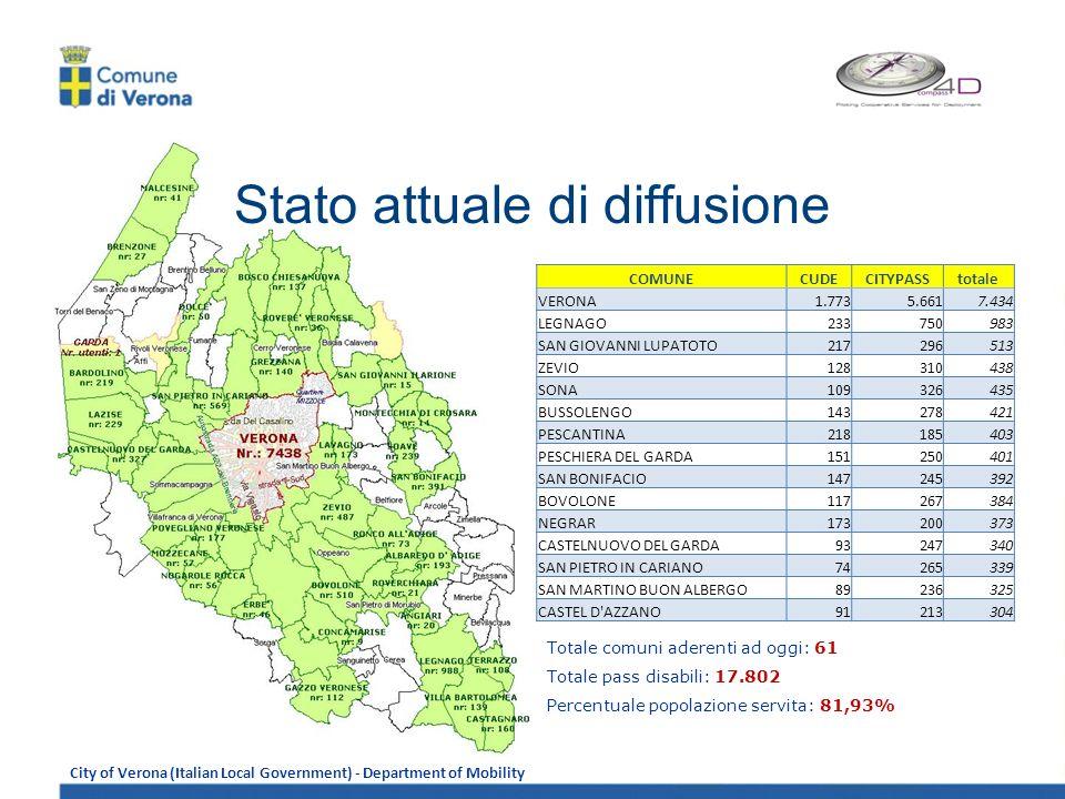 City of Verona (Italian Local Government) - Department of Mobility Stato attuale di diffusione COMUNECUDECITYPASStotale VERONA1.7735.6617.434 LEGNAGO233750983 SAN GIOVANNI LUPATOTO217296513 ZEVIO128310438 SONA109326435 BUSSOLENGO143278421 PESCANTINA218185403 PESCHIERA DEL GARDA151250401 SAN BONIFACIO147245392 BOVOLONE117267384 NEGRAR173200373 CASTELNUOVO DEL GARDA93247340 SAN PIETRO IN CARIANO74265339 SAN MARTINO BUON ALBERGO89236325 CASTEL D AZZANO91213304 Totale comuni aderenti ad oggi: 61 Totale pass disabili: 17.802 Percentuale popolazione servita: 81,93%