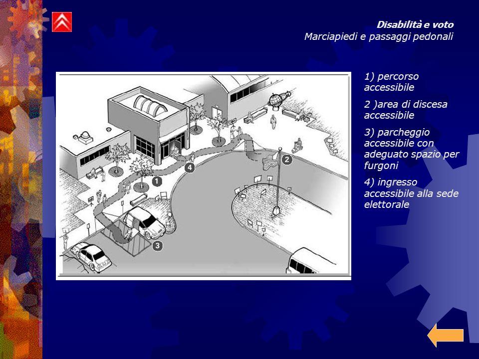 Disabilità e voto Marciapiedi e passaggi pedonali 1) percorso accessibile 2 )area di discesa accessibile 3) parcheggio accessibile con adeguato spazio per furgoni 4) ingresso accessibile alla sede elettorale