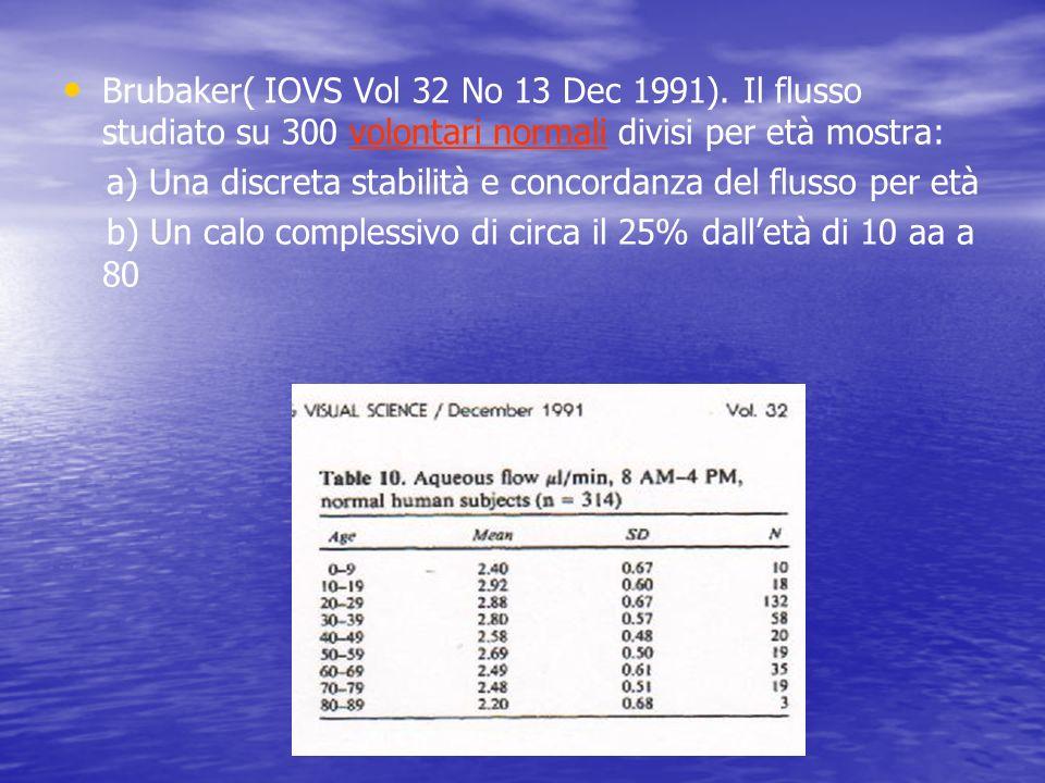 Brubaker( IOVS Vol 32 No 13 Dec 1991). Il flusso studiato su 300 volontari normali divisi per età mostra: a) Una discreta stabilità e concordanza del