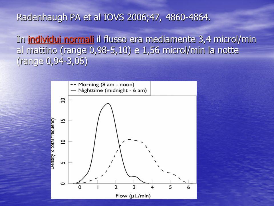 Radenhaugh PA et al IOVS 2006;47, 4860-4864. In individui normali il flusso era mediamente 3,4 microl/min al mattino (range 0,98-5,10) e 1,56 microl/m