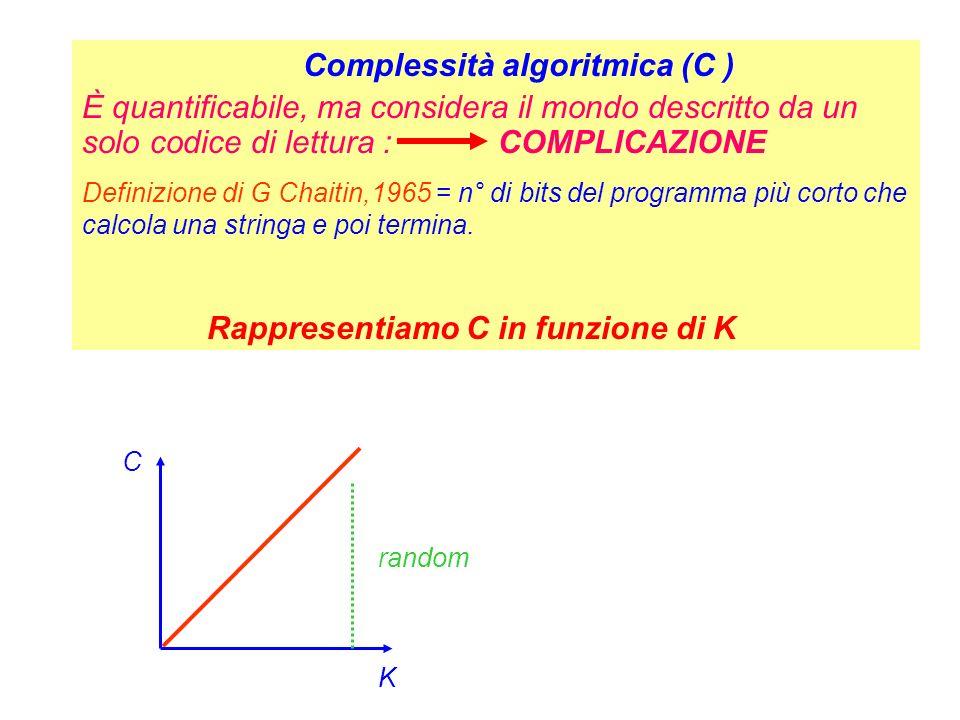 Complessità algoritmica (C ) È quantificabile, ma considera il mondo descritto da un solo codice di lettura : COMPLICAZIONE Definizione di G Chaitin,1
