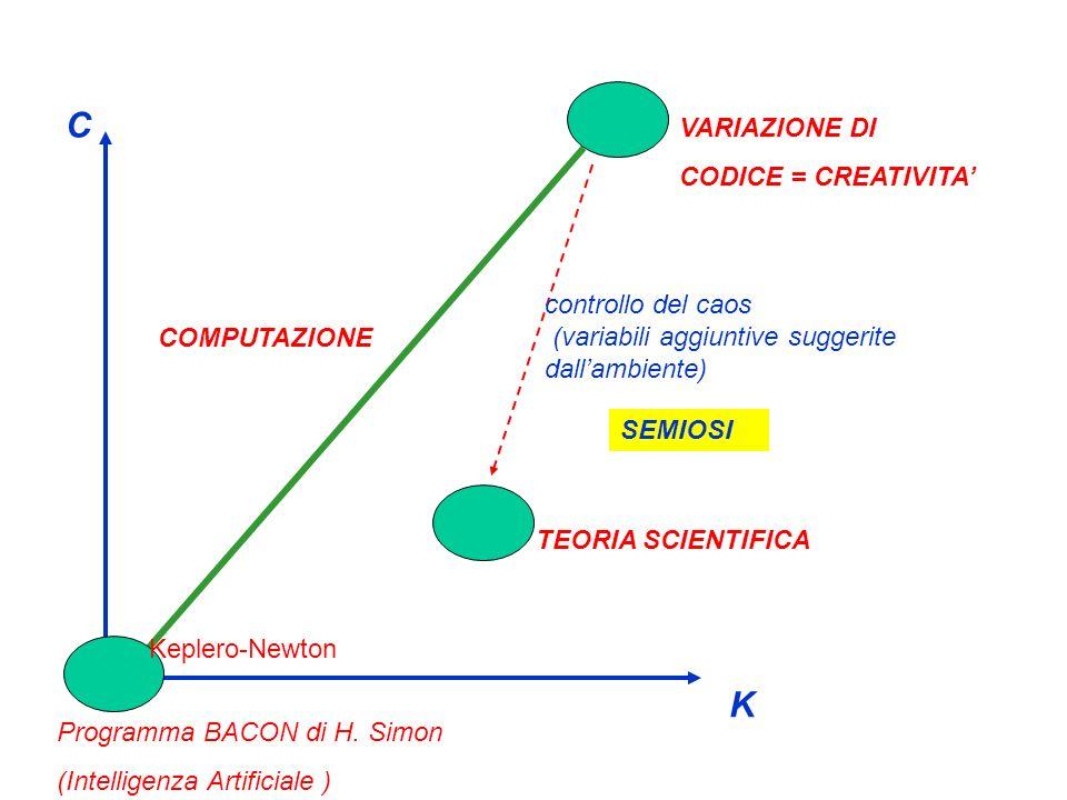K C COMPUTAZIONE TEORIA SCIENTIFICA VARIAZIONE DI CODICE = CREATIVITA Programma BACON di H. Simon (Intelligenza Artificiale ) Keplero-Newton controllo