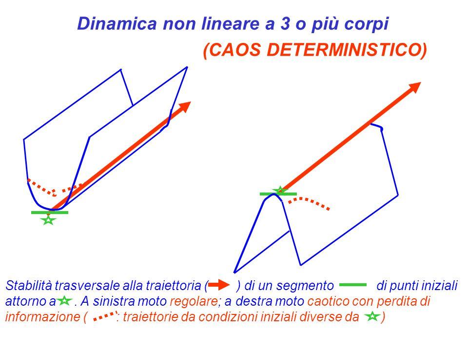 Dinamica non lineare a 3 o più corpi (CAOS DETERMINISTICO) Stabilità trasversale alla traiettoria ( ) di un segmento di punti iniziali attorno a. A si