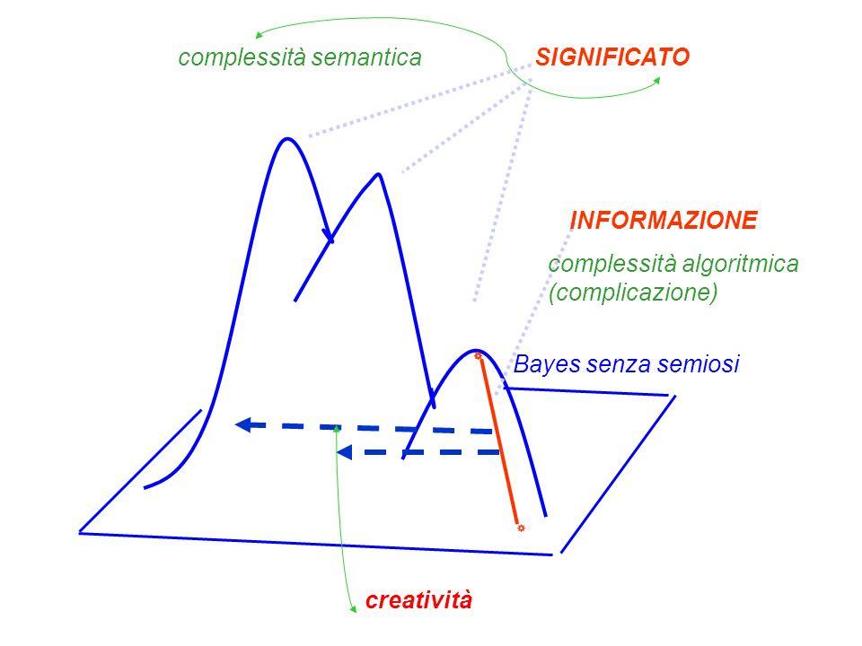 A A B B Circolo ermeneutico : senza perdita di informazione Spirale ermeneutica ( oltre Turing ): rimpiazzo di informazione es.