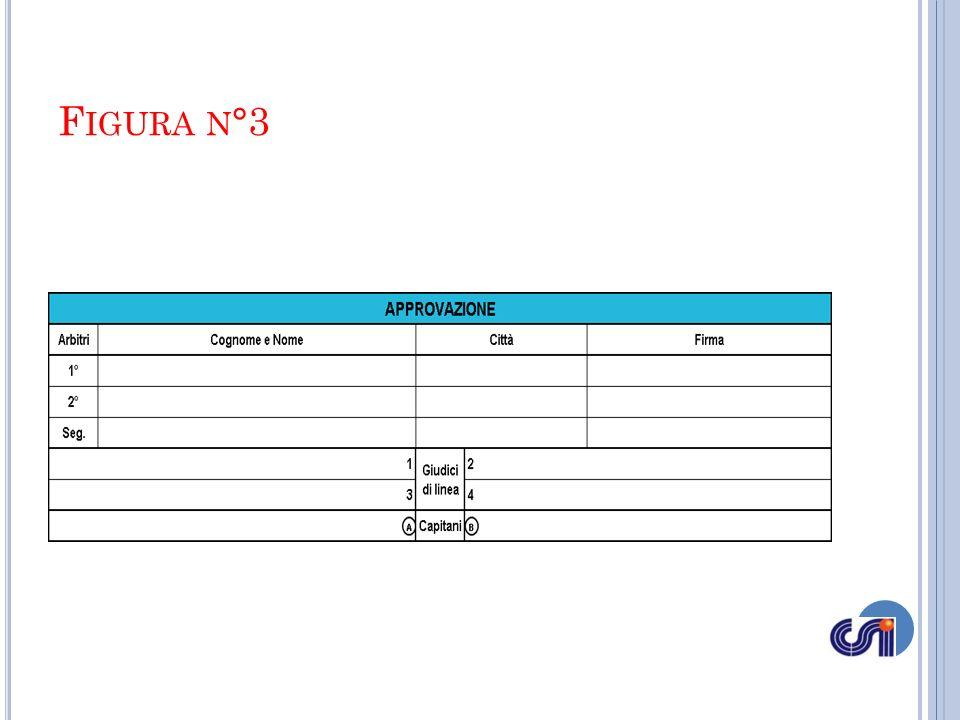 DOPO IL SORTEGGIO Effettuato il sorteggio Il 1° arbitro deve fornire le seguenti informazioni al segnapunti: la squadra che serve per prima; la parte del terreno scelta da ciascuna squadra.