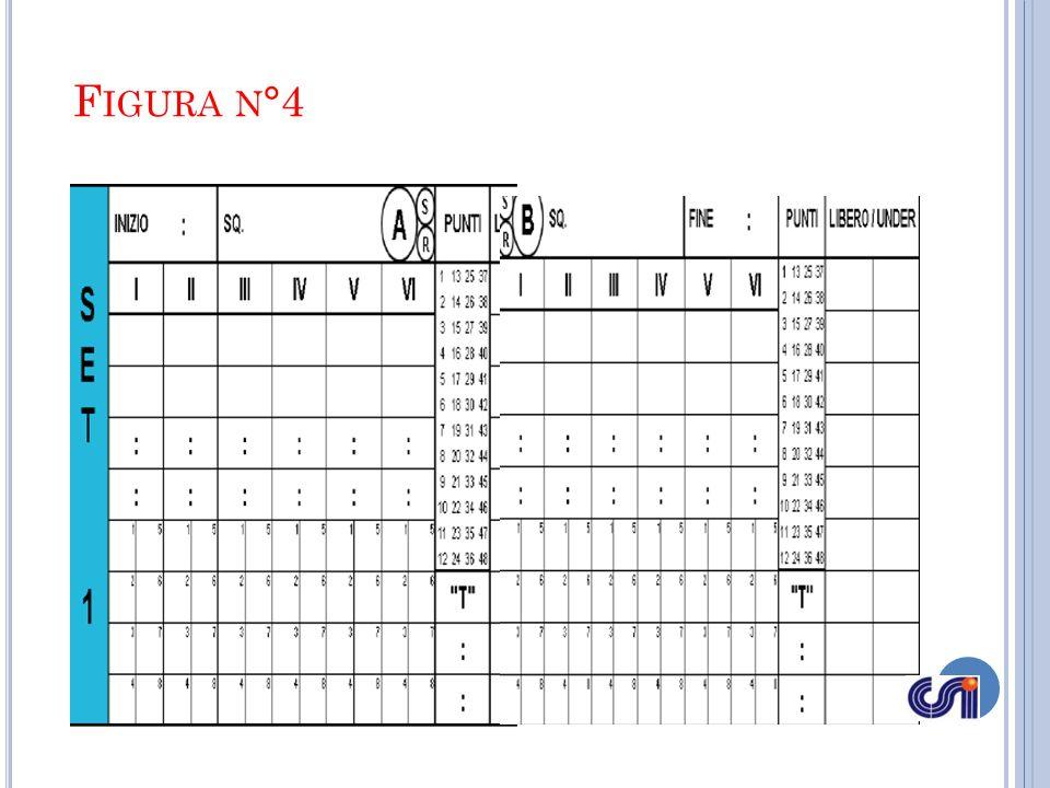DOPO IL SORTEGGIO Nella tavola del SET 2 egli scrive nella parte destra il nome della squadraA ed in quella sinistra quello della squadra B, ad indicare il cambio di campo alla fine del 1° set.