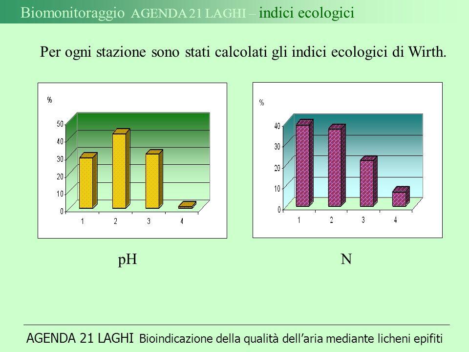 AGENDA 21 LAGHI Bioindicazione della qualità dellaria mediante licheni epifiti Biomonitoraggio AGENDA 21 LAGHI – indici ecologici Per ogni stazione sono stati calcolati gli indici ecologici di Wirth.