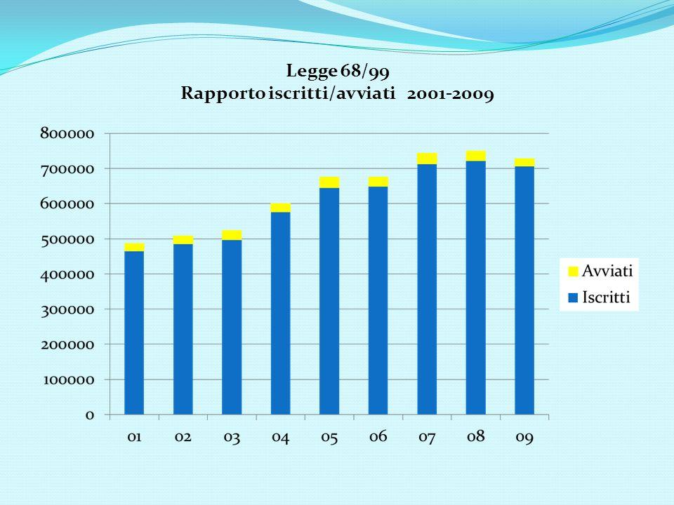 Legge 68/99 Rapporto iscritti/avviati 2001-2009