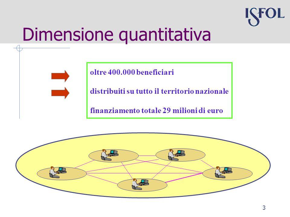 3 oltre 400.000 beneficiari distribuiti su tutto il territorio nazionale finanziamento totale 29 milioni di euro Dimensione quantitativa