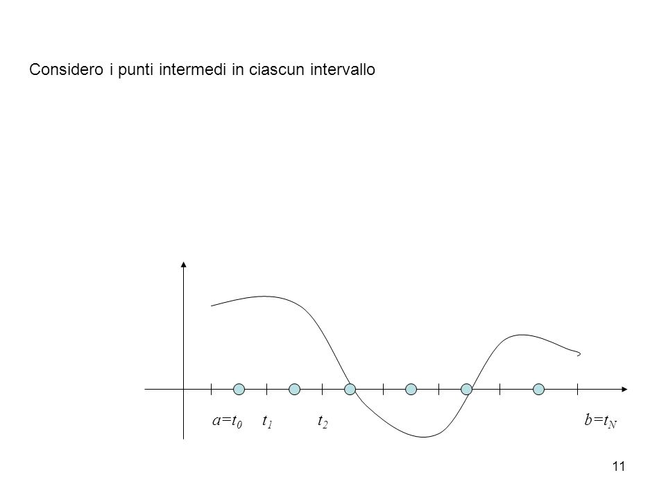 11 a=t 0 t1t1 t2t2 b=t N Considero i punti intermedi in ciascun intervallo