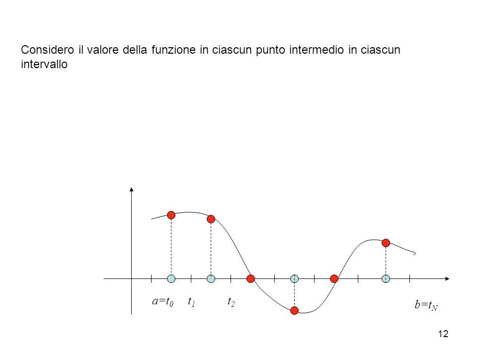 12 a=t 0 t1t1 t2t2 b=t N Considero il valore della funzione in ciascun punto intermedio in ciascun intervallo