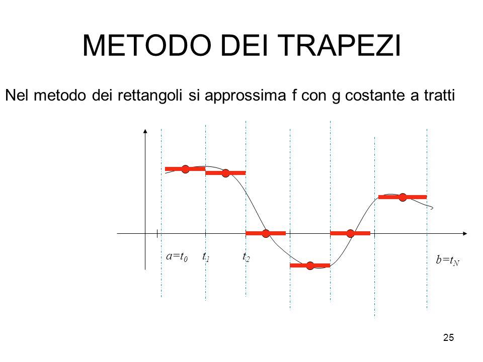 25 METODO DEI TRAPEZI Nel metodo dei rettangoli si approssima f con g costante a tratti a=t 0 t1t1 t2t2 b=t N