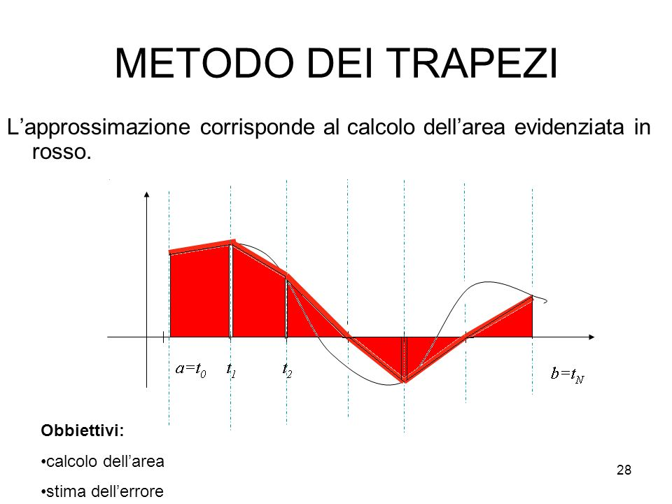 28 METODO DEI TRAPEZI Lapprossimazione corrisponde al calcolo dellarea evidenziata in rosso. Obbiettivi: calcolo dellarea stima dellerrore