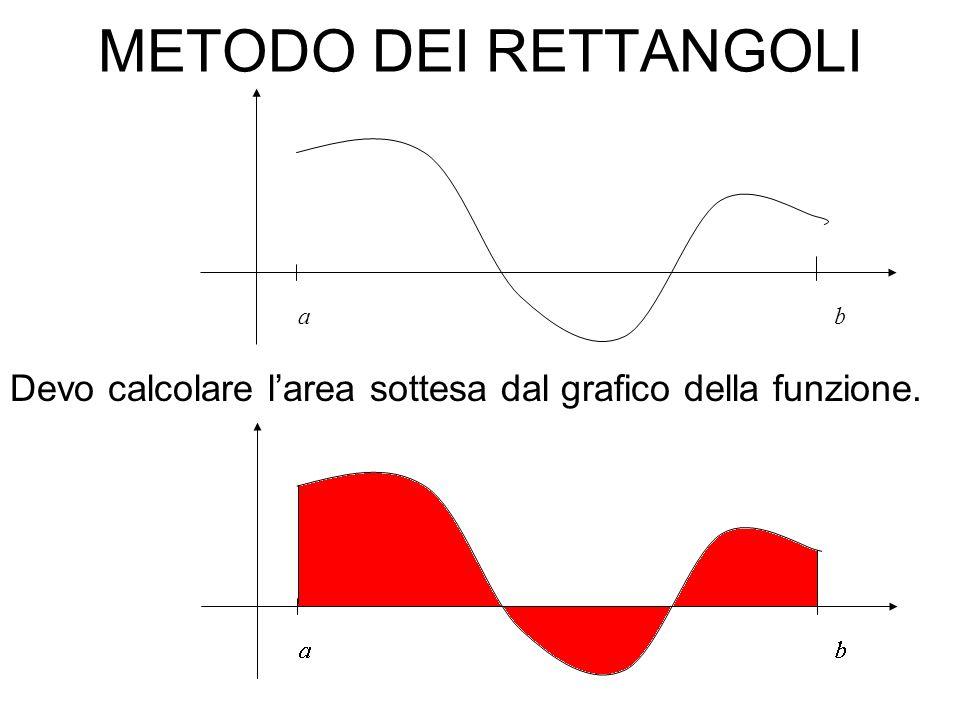 10 METODO DEI RETTANGOLI Idea: costruisco la partizione di [a,b] a=t 0 t1t1 t2t2 b=t N Obbiettivo: approssimare larea con rettangoli di base (t k+1 -t k ) ed altezza uguale allaltezza della funzione nel punto intermedio di ciascun intervallo (t k +t k+1 )/2 Preparo gli elementi che servono per questa approssimazione
