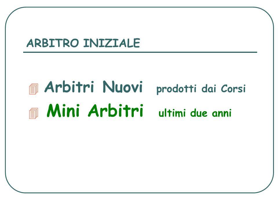 ARBITRO INIZIALE Arbitri Nuovi prodotti dai Corsi 4 Mini Arbitri ultimi due anni