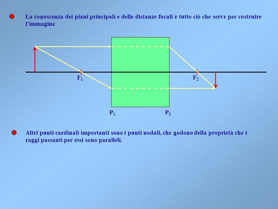 Per definizione di punti principali e poiché le vergenze sono piccole, deve essere Lultima equazione accoppiata allequazione dei punti coniugati è un