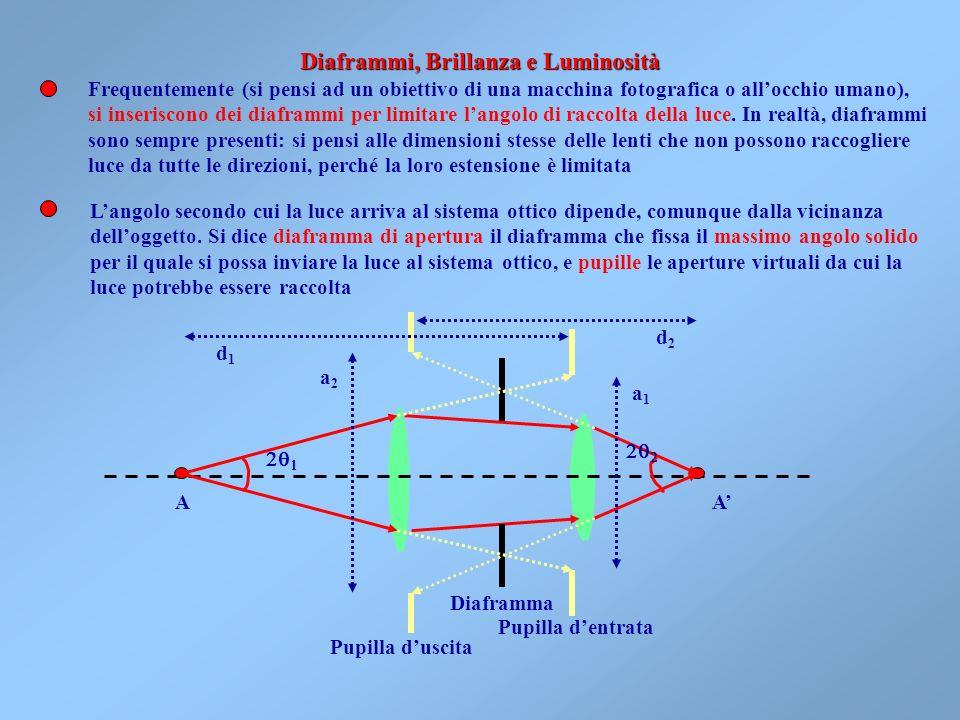 P1P1 P2P2 La conoscenza dei piani principali e delle distanze focali è tutto ciò che serve per costruire limmagine F1F1 F2F2 Altri punti cardinali imp