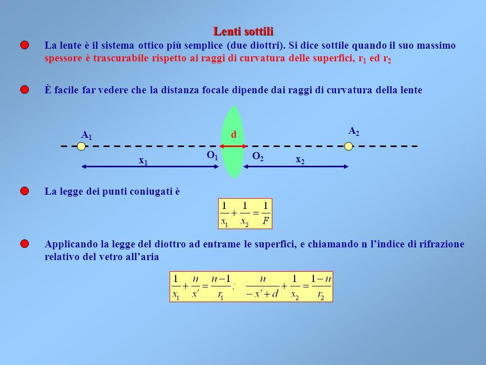 Ma per locchio o per un obiettivo fotografico normalmente le distanze degli oggetti sono grandi rispetto a d 2 ed f (la distanza focale), quindi nella