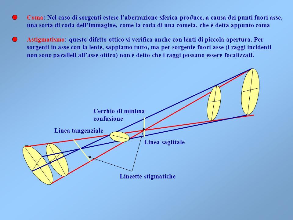 Spesso si vuole che il campo di un sistema ottico sia il più grande possibile, per aumentare la luminosità e per visualizzare il massimo campo di imma