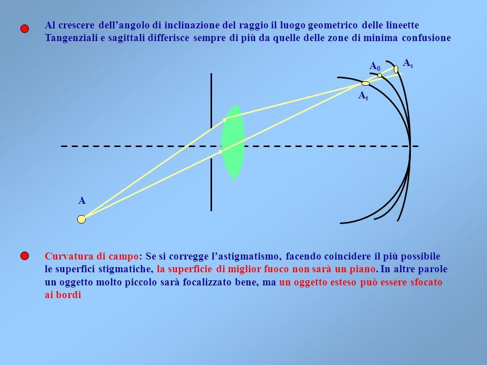 Coma: Nel caso di sorgenti estese laberrazione sferica produce, a causa dei punti fuori asse, una sorta di coda dellimmagine, come la coda di una come