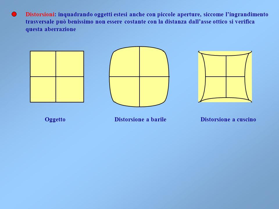 A Al crescere dellangolo di inclinazione del raggio il luogo geometrico delle lineette Tangenziali e sagittali differisce sempre di più da quelle dell
