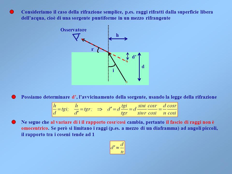 Una sorgente puntiforme (un piccolo foro in uno schermo opaco) emette onde sferiche. In ottica geometrica questa è rappresentabile mediante un fascio