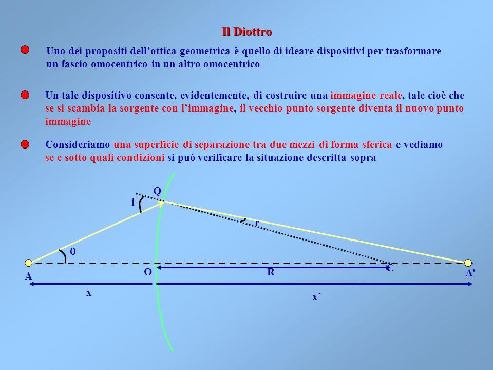 Consideriamo il caso della rifrazione semplice, p.es. raggi rifratti dalla superficie libera dellacqua, cioè di una sorgente puntiforme in un mezzo ri