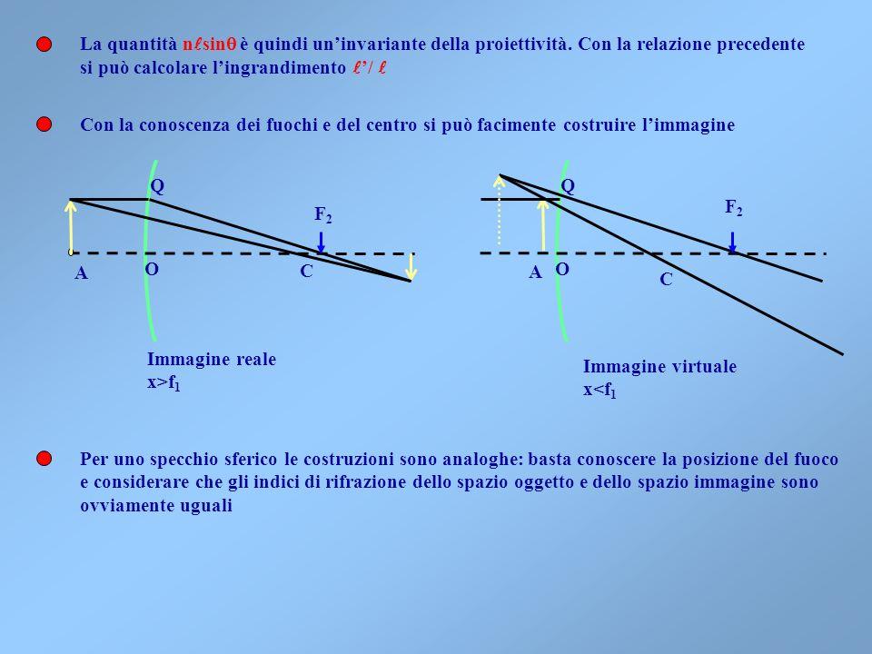 Data la sfericità del diottro potremmo far ruotare lasse ottico di un piccolo angolo (per consistenza con la teoria di Gauss). Ciò ci consente di capi