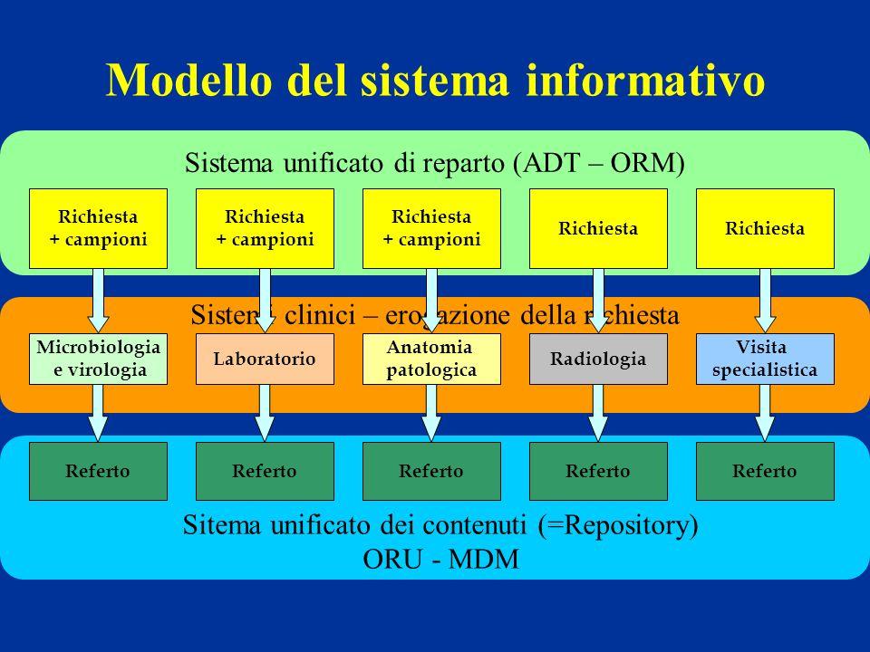 Sistemi clinici – erogazione della richiesta Sistema unificato di reparto (ADT – ORM) Modello del sistema informativo Microbiologia e virologia Richie