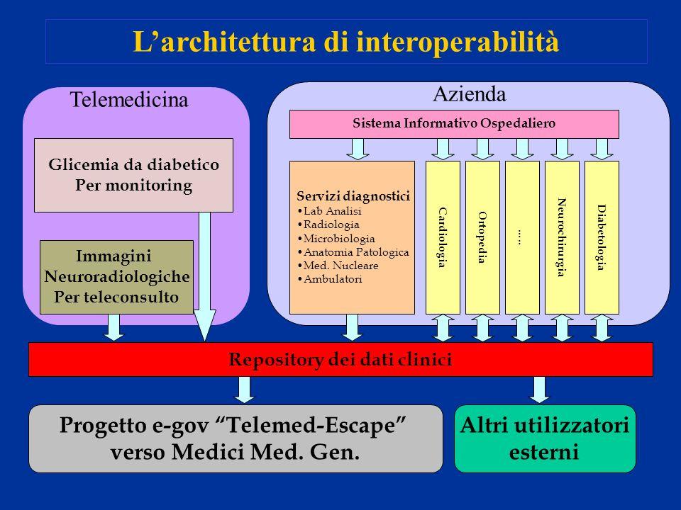 Larchitettura di interoperabilità Repository dei dati clinici Servizi diagnostici Lab Analisi Radiologia Microbiologia Anatomia Patologica Med. Nuclea