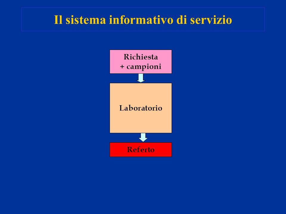Il sistema informativo di servizio Laboratorio Richiesta + campioni Referto