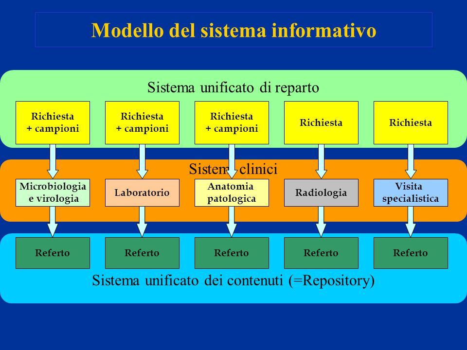 Sistemi clinici Sistema unificato dei contenuti (=Repository) Sistema unificato di reparto Modello del sistema informativo Microbiologia e virologia R