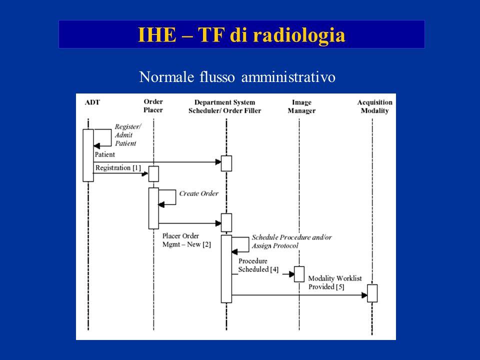 IHE – TF di radiologia Normale flusso amministrativo