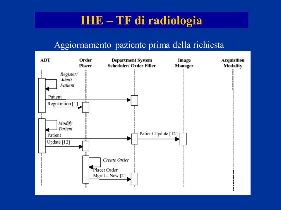 IHE – TF di radiologia Aggiornamento paziente prima della richiesta